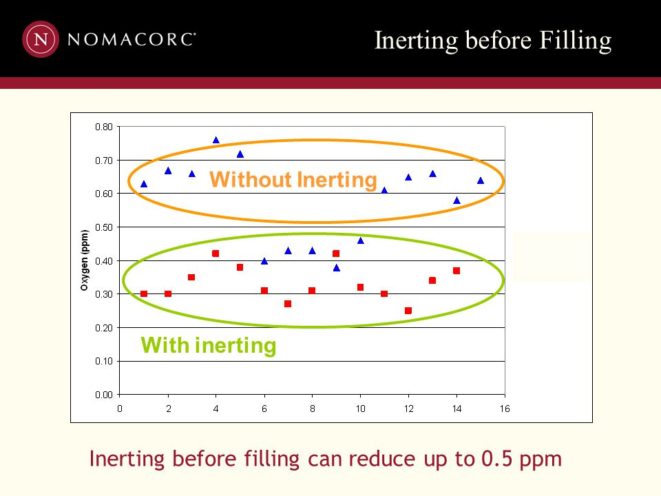 Inerting before Filling With inerting Without Inerting Inerting before filling can reduce up to 0.5 ppm