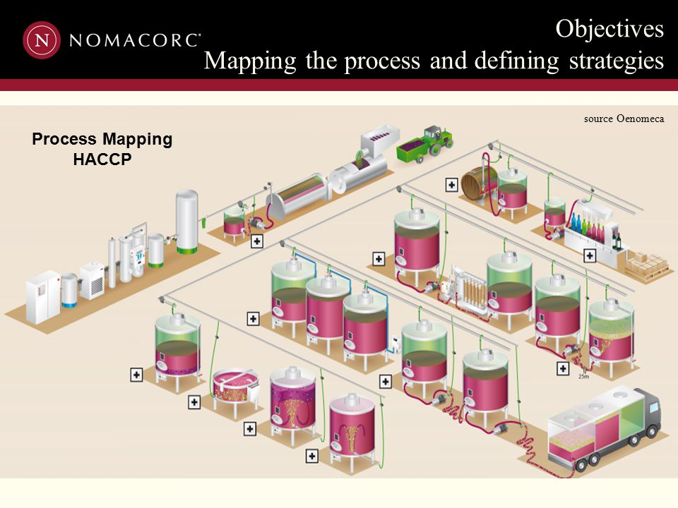 Objectives Mapping the process and defining strategies Process Mapping HACCP source Oenomeca