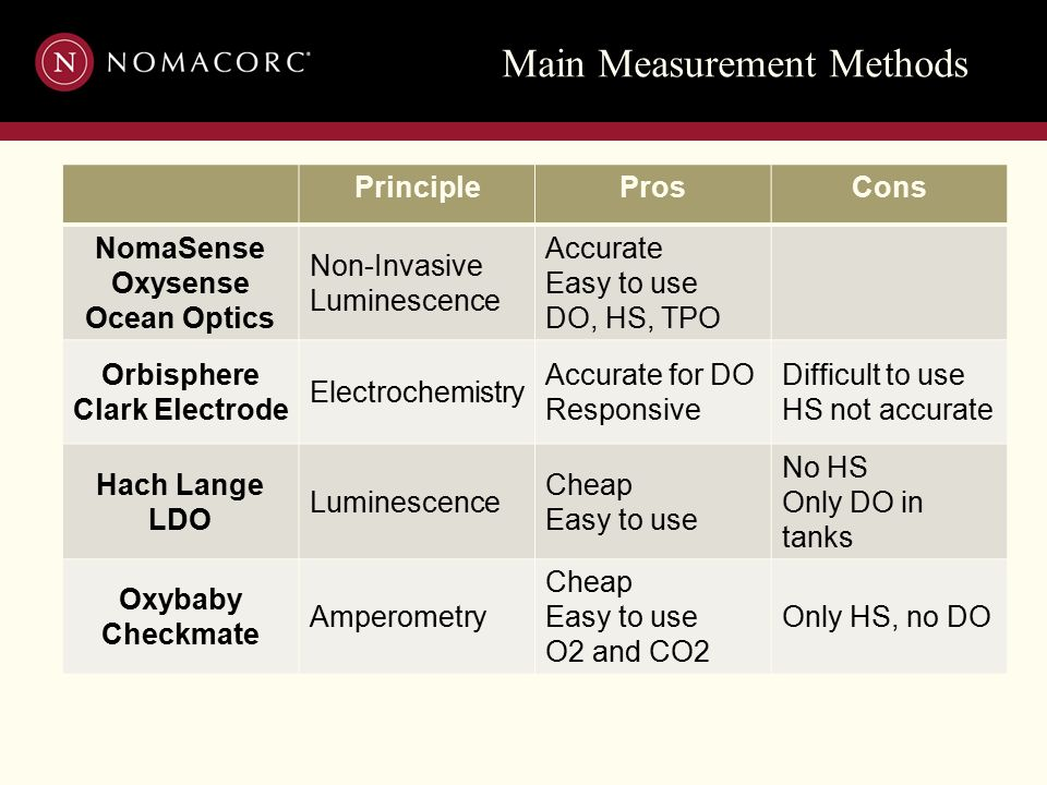 Main Measurement Methods PrincipleProsCons NomaSense Oxysense Ocean Optics Non-Invasive Luminescence Accurate Easy to use DO, HS, TPO Orbisphere Clark Electrode Electrochemistry Accurate for DO Responsive Difficult to use HS not accurate Hach Lange LDO Luminescence Cheap Easy to use No HS Only DO in tanks Oxybaby Checkmate Amperometry Cheap Easy to use O2 and CO2 Only HS, no DO