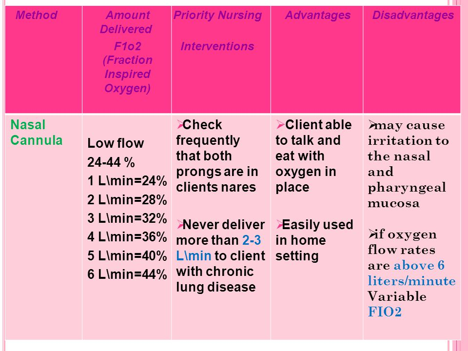 DisadvantagesAdvantagesPriority Nursing Interventions Amount Delivered F1o2 (Fraction Inspired Oxygen) Method  may cause irritation to the nasal and pharyngeal mucosa  if oxygen flow rates are above 6 liters/minute Variable FIO2  Client able to talk and eat with oxygen in place  Easily used in home setting  Check frequently that both prongs are in clients nares  Never deliver more than 2-3 L\min to client with chronic lung disease Low flow 24-44 % 1 L\min=24% 2 L\min=28% 3 L\min=32% 4 L\min=36% 5 L\min=40% 6 L\min=44% Nasal Cannula
