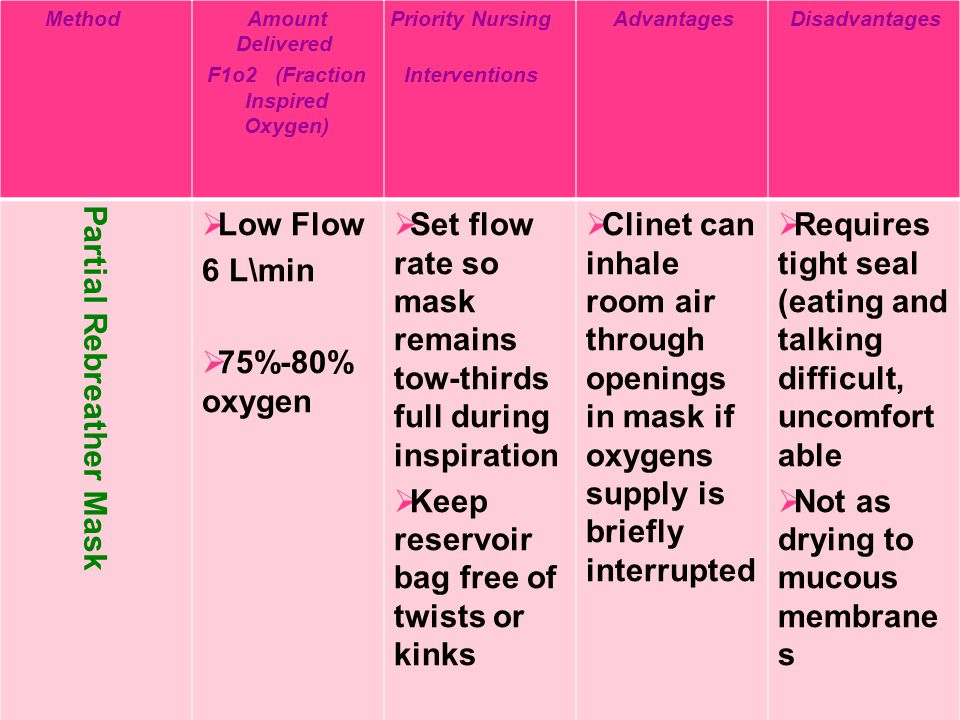 DisadvantagesAdvantagesPriority Nursing Interventions Amount Delivered F1o2 (Fraction Inspired Oxygen) Method  Requires tight seal (eating and talkin