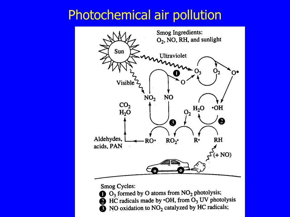 Photochemical air pollution