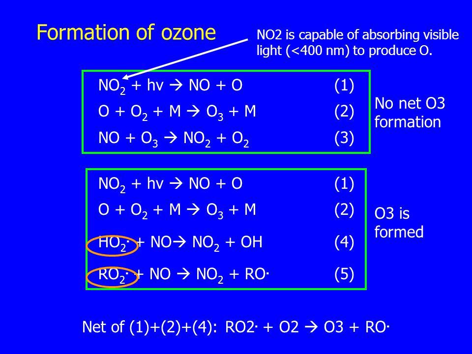 Formation of ozone NO 2 + hv  NO + O(1) O + O 2 + M  O 3 + M(2) NO + O 3  NO 2 + O 2 (3) NO 2 + hv  NO + O(1) O + O 2 + M  O 3 + M(2) HO 2.