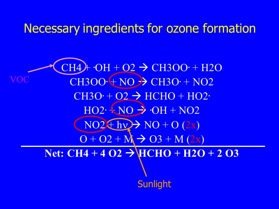 Necessary ingredients for ozone formation CH4 +. OH + O2  CH3OO.