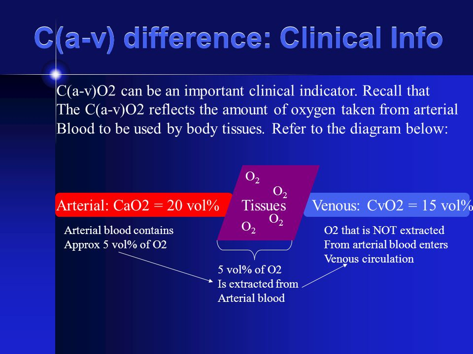 C(a-v) difference: Clinical Info C(a-v)O2 can be an important clinical indicator. Recall that The C(a-v)O2 reflects the amount of oxygen taken from ar