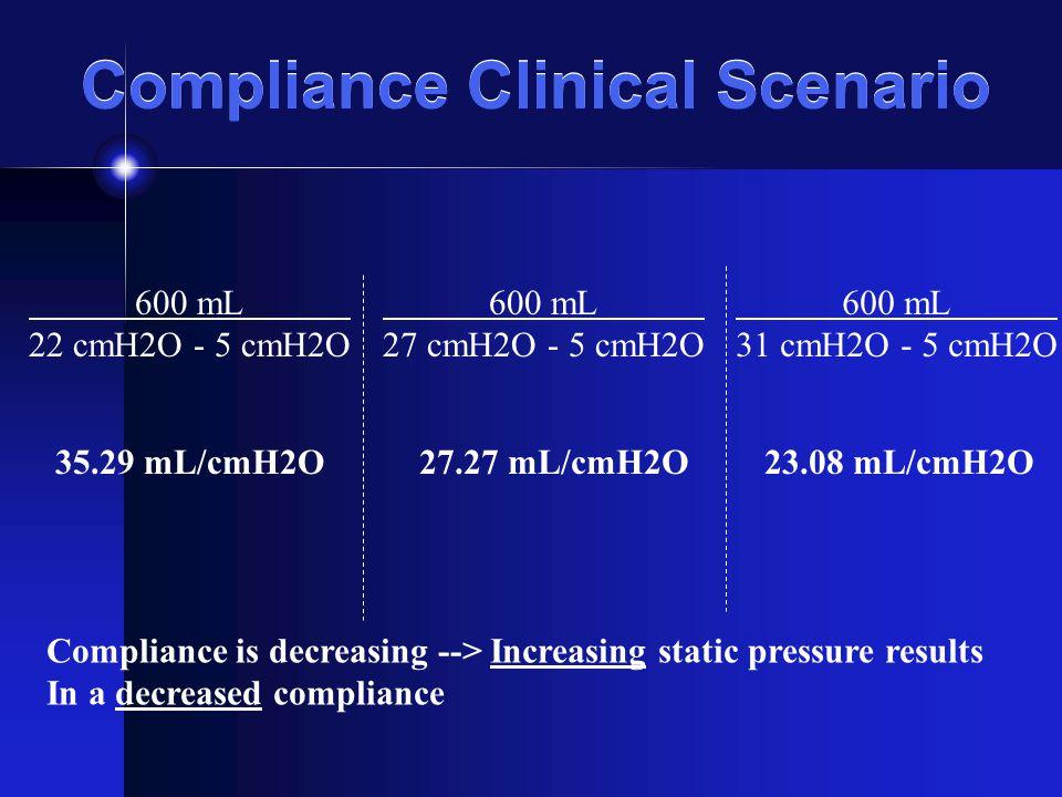 Compliance Clinical Scenario 600 mL 22 cmH2O - 5 cmH2O 600 mL 27 cmH2O - 5 cmH2O 600 mL 31 cmH2O - 5 cmH2O 35.29 mL/cmH2O27.27 mL/cmH2O23.08 mL/cmH2O