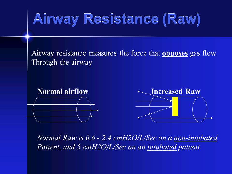 Airway Resistance (Raw) Normal airflowIncreased Raw Airway resistance measures the force that opposes gas flow Through the airway Normal Raw is 0.6 -