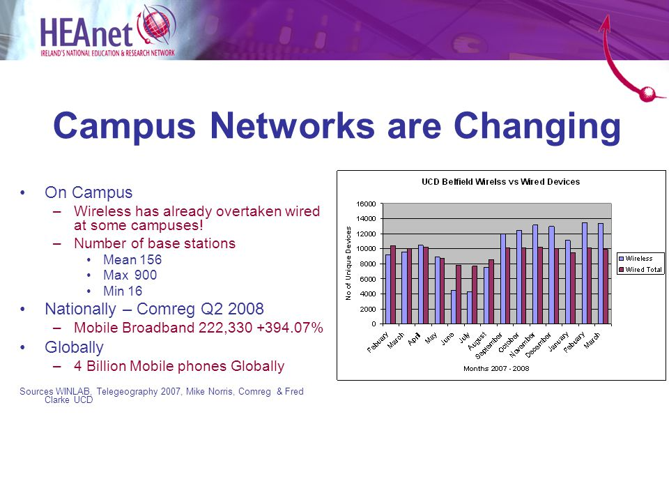 Split the strategy Phase 2 - 2010 - 2013 Mid Term Review – confirms technology selection Design, Procure and Deliver an on and off-campus WIMAX (or other) solution for participating HEI's to: –Complement Campus WiFi services –Augment or Replace MNO Service for off campus WIMAX Service may either be –Sectoral built (HEI and HEAnet) OR Outsourced to Commercial provider Continue to drive adoption for near and off-campus – target 10% per annum Continue to drive middleware adoption.