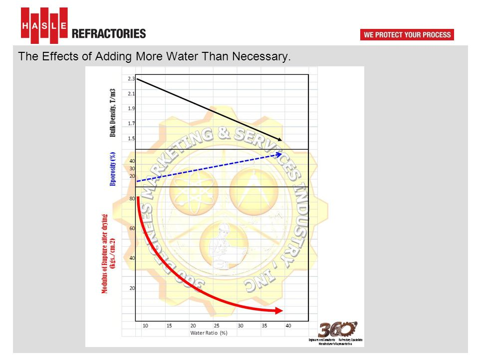 The Effects of Adding More Water Than Necessary. Engineers and Consultants Refractory Specialists Manufacturer's Representative