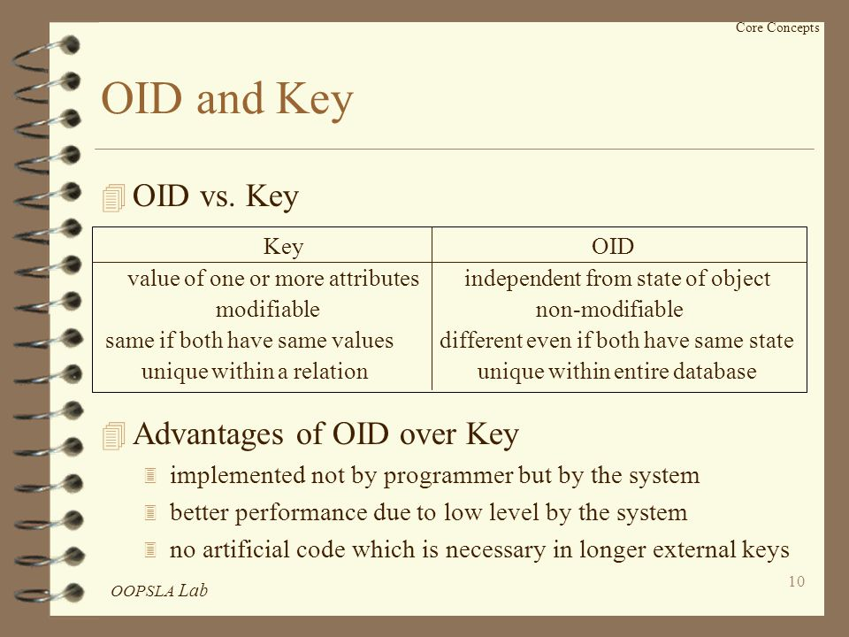 OOPSLA Lab 10 Core Concepts Key OID value of one or more attributes independent from state of object modifiable non-modifiable same if both have same values different even if both have same state unique within a relation unique within entire database OID and Key 4 OID vs.