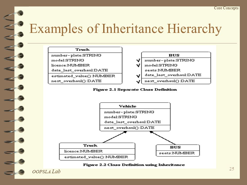 OOPSLA Lab 25 Examples of Inheritance Hierarchy Core Concepts