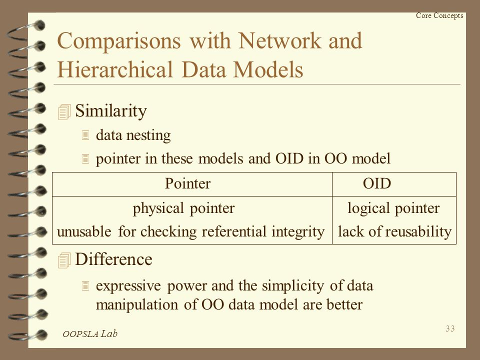 OOPSLA Lab 33 Core Concepts Comparisons with Network and Hierarchical Data Models 4 Similarity 3 data nesting 3 pointer in these models and OID in OO model Pointer OID physical pointer logical pointer unusable for checking referential integrity lack of reusability 4 Difference 3 expressive power and the simplicity of data manipulation of OO data model are better