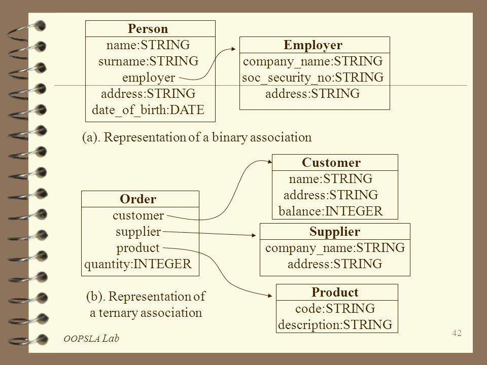 OOPSLA Lab 42 Person name:STRING surname:STRING employer address:STRING date_of_birth:DATE Employer company_name:STRING soc_security_no:STRING address:STRING (a).