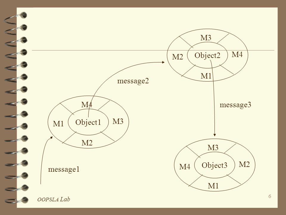 OOPSLA Lab 7 Core Concepts Encapsulation 4 Object is accessed only by method which is evoked by message to the object 4 Distinction between the specification and implementation => modularity 4 In P/L, object consists of 3 interface which is the specification of the set of operations 3 implementation which contains the structure of the object and the methods