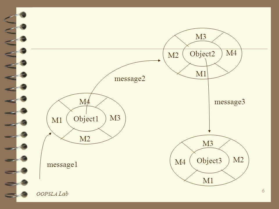 OOPSLA Lab 37 Semantic Extensions 4 Composite Object 4 Associations 4 Integrity Constraints