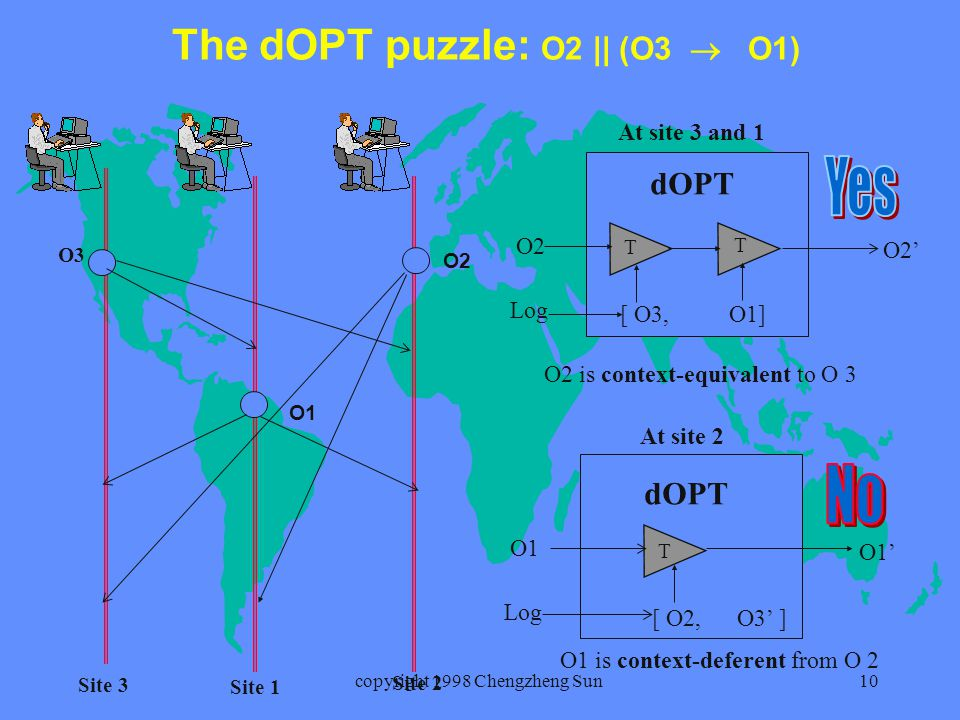 copyright 1998 Chengzheng Sun10 The dOPT puzzle: O2 || (O3  O1) O2 O1 O3 Site 3 Site 1 Site 2 O1' O1 [ O2, O3' ] Log dOPT T At site 2 At site 3 and 1 O2' O2 [ O3, O1] Log dOPT T T O2 is context-equivalent to O 3 O1 is context-deferent from O 2