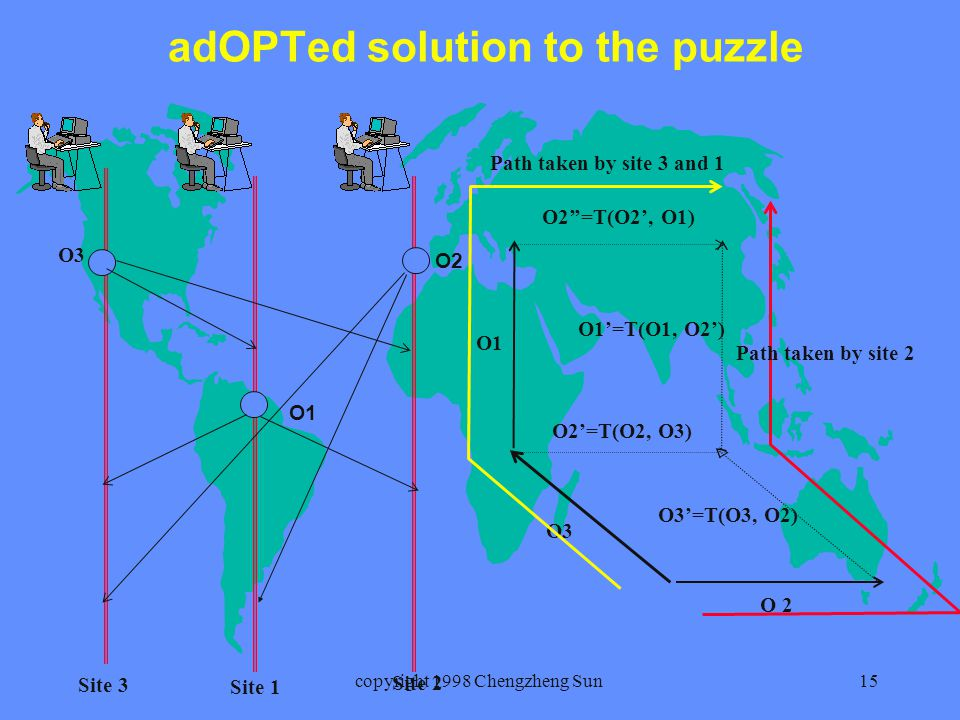 copyright 1998 Chengzheng Sun15 adOPTed solution to the puzzle O2 O1 O3 O1 O 2 O3 O2''=T(O2', O1) O1'=T(O1, O2') O3'=T(O3, O2) O2'=T(O2, O3) Path taken by site 3 and 1 Path taken by site 2 Site 3 Site 1 Site 2