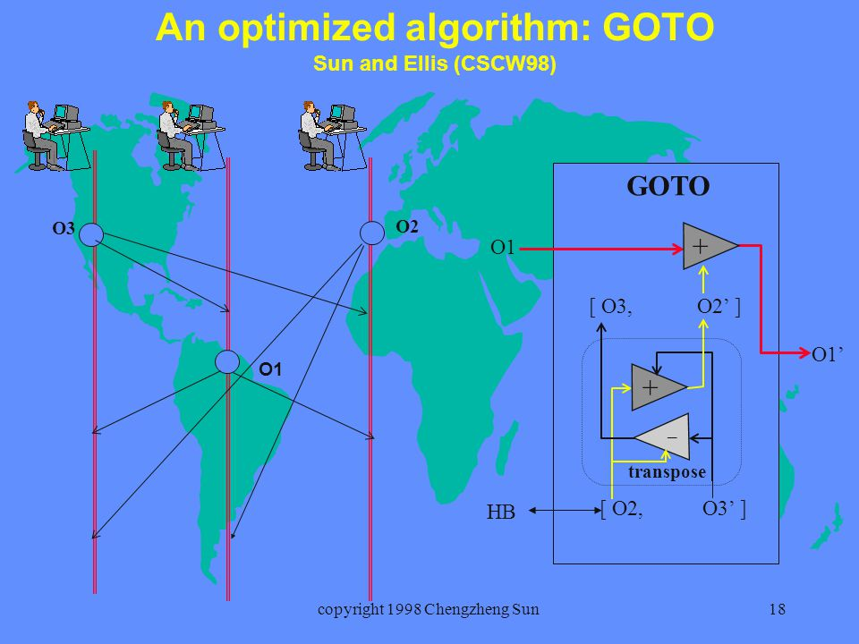 copyright 1998 Chengzheng Sun18 An optimized algorithm: GOTO Sun and Ellis (CSCW98) O1 [ O2, O3' ] O1' HB GOTO O1 O3 O2 + [ O3, O2' ] _ transpose +
