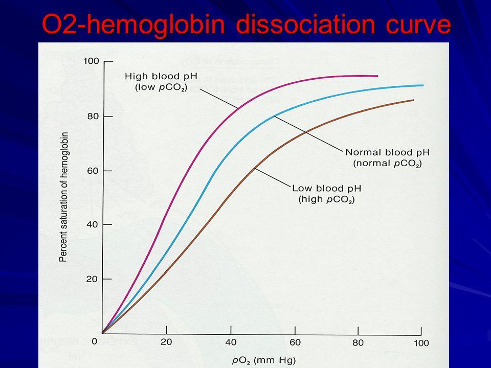 O2-hemoglobin dissociation curve