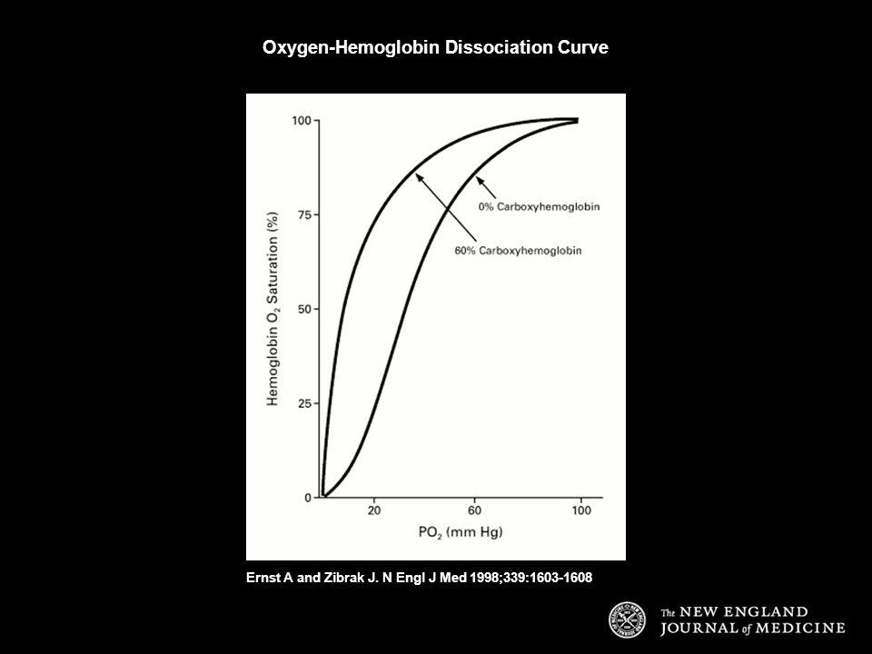Ernst A and Zibrak J. N Engl J Med 1998;339:1603-1608 Oxygen-Hemoglobin Dissociation Curve