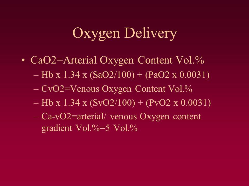 Oxygen Delivery CaO2=Arterial Oxygen Content Vol.% –Hb x 1.34 x (SaO2/100) + (PaO2 x 0.0031) –CvO2=Venous Oxygen Content Vol.% –Hb x 1.34 x (SvO2/100) + (PvO2 x 0.0031) –Ca-vO2=arterial/ venous Oxygen content gradient Vol.%=5 Vol.%