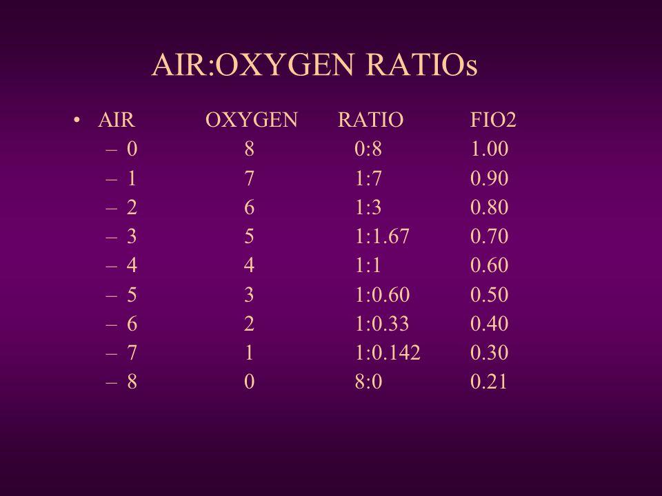 AIR:OXYGEN RATIOs AIROXYGENRATIOFIO2 –0 8 0:81.00 –1 7 1:70.90 –2 6 1:3 0.80 –3 5 1:1.670.70 –4 4 1:10.60 –5 3 1:0.600.50 –6 2 1:0.330.40 –7 1 1:0.1420.30 –8 0 8:00.21