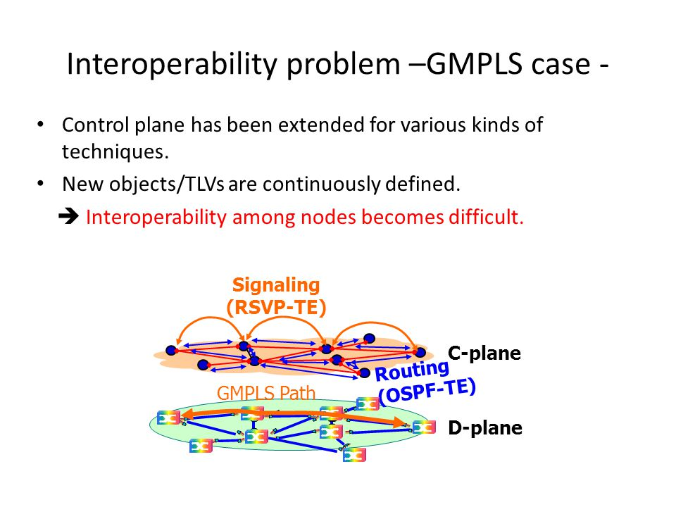 Interoperability problem –GMPLS case - Control plane has been extended for various kinds of techniques.