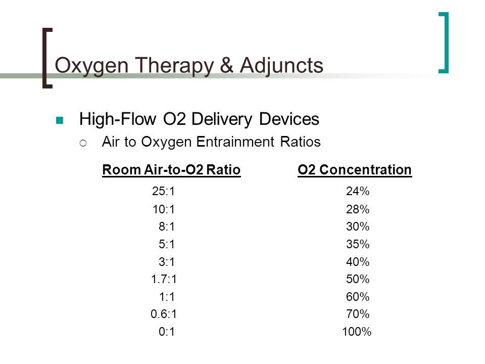 Oxygen Therapy & Adjuncts High-Flow O2 Delivery Devices  Air to Oxygen Entrainment Ratios Room Air-to-O2 RatioO2 Concentration 25:124% 10:128% 8:130% 5:135% 3:140% 1.7:150% 1:160% 0.6:170% 0:1 100%
