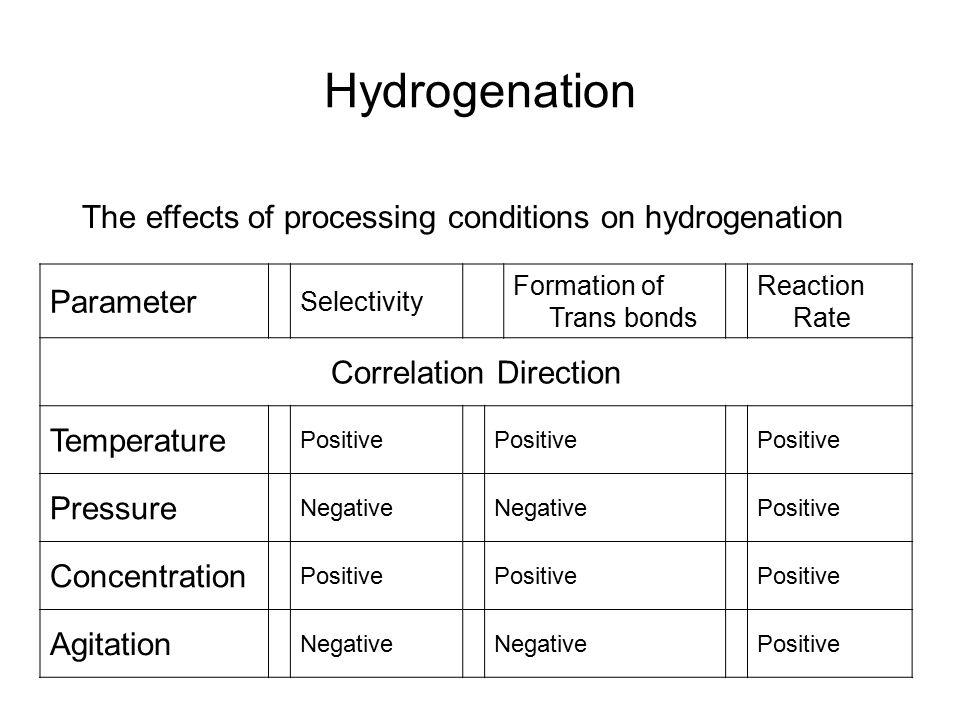 Hydrogenation Parameter Selectivity Formation of Trans bonds Reaction Rate Correlation Direction Temperature Positive Pressure Negative Positive Conce