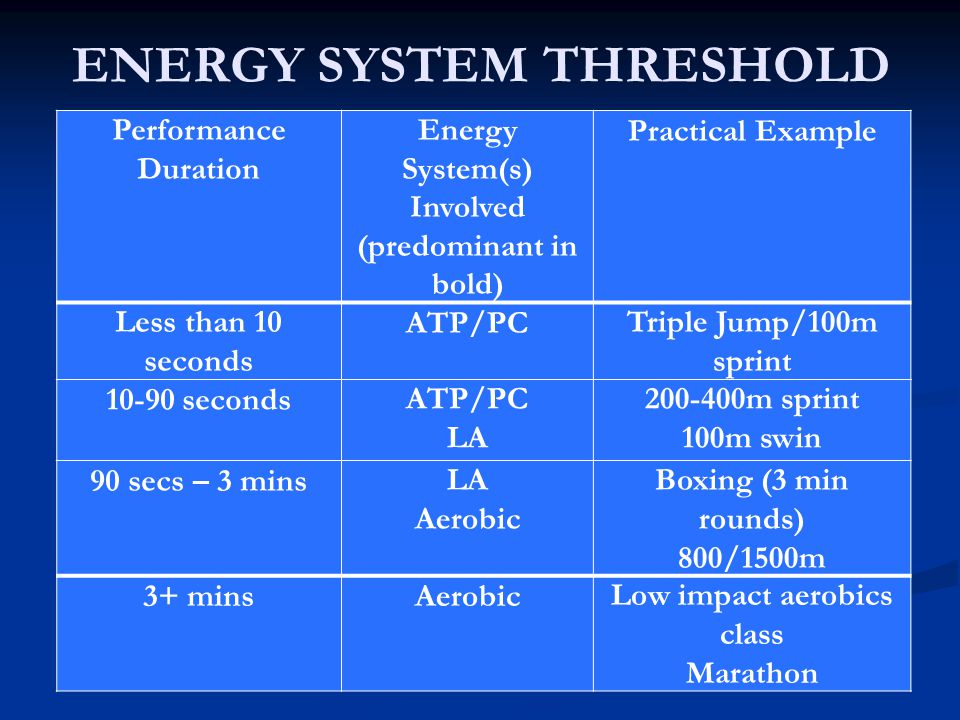 ENERGY SYSTEM THRESHOLD Performance Duration Energy System(s) Involved (predominant in bold) Practical Example Less than 10 seconds ATP/PCTriple Jump/