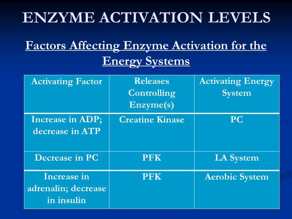 ENZYME ACTIVATION LEVELS Factors Affecting Enzyme Activation for the Energy Systems Activating FactorReleases Controlling Enzyme(s) Activating Energy