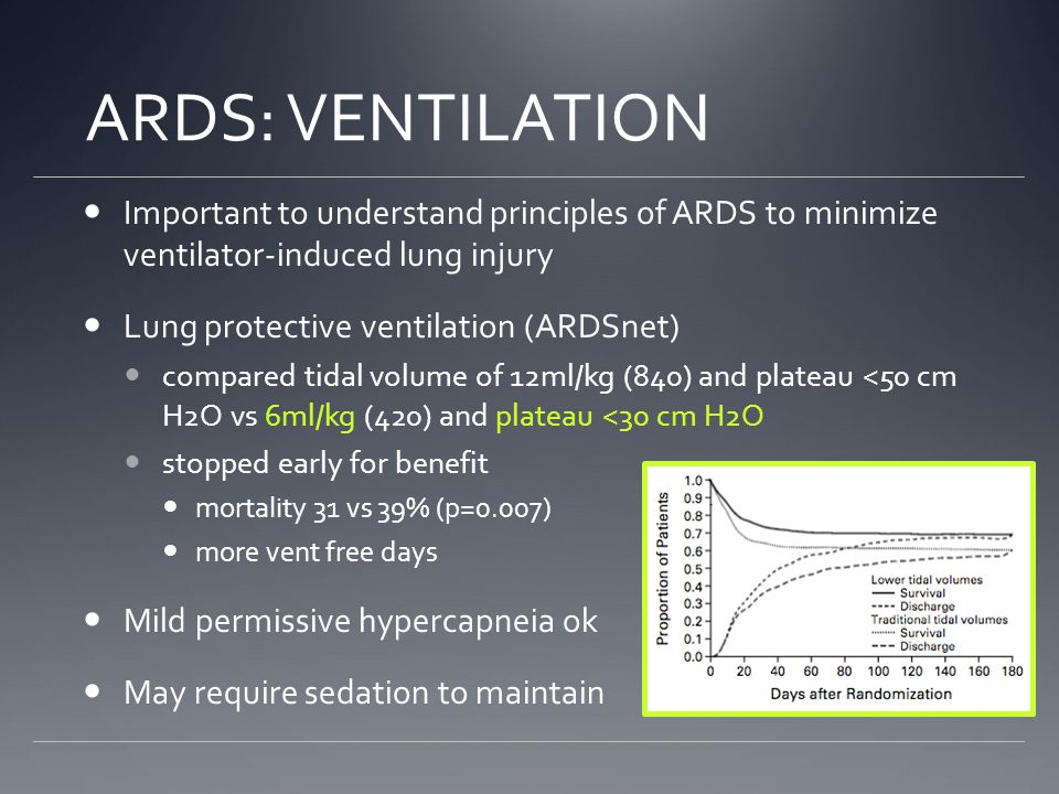 ARDS: VENTILATION Important to understand principles of ARDS to minimize ventilator-induced lung injury Lung protective ventilation (ARDSnet) compared tidal volume of 12ml/kg (840) and plateau <50 cm H2O vs 6ml/kg (420) and plateau <30 cm H2O stopped early for benefit mortality 31 vs 39% (p=0.007) more vent free days Mild permissive hypercapneia ok May require sedation to maintain
