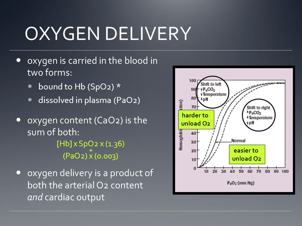 OXYGEN DELIVERY oxygen is carried in the blood in two forms: bound to Hb (SpO2) * dissolved in plasma (PaO2) oxygen content (CaO2) is the sum of both: oxygen delivery is a product of both the arterial O2 content and cardiac output [Hb] x SpO2 x (1.36) (PaO2) x (0.003) + easier to unload O2 harder to unload O2