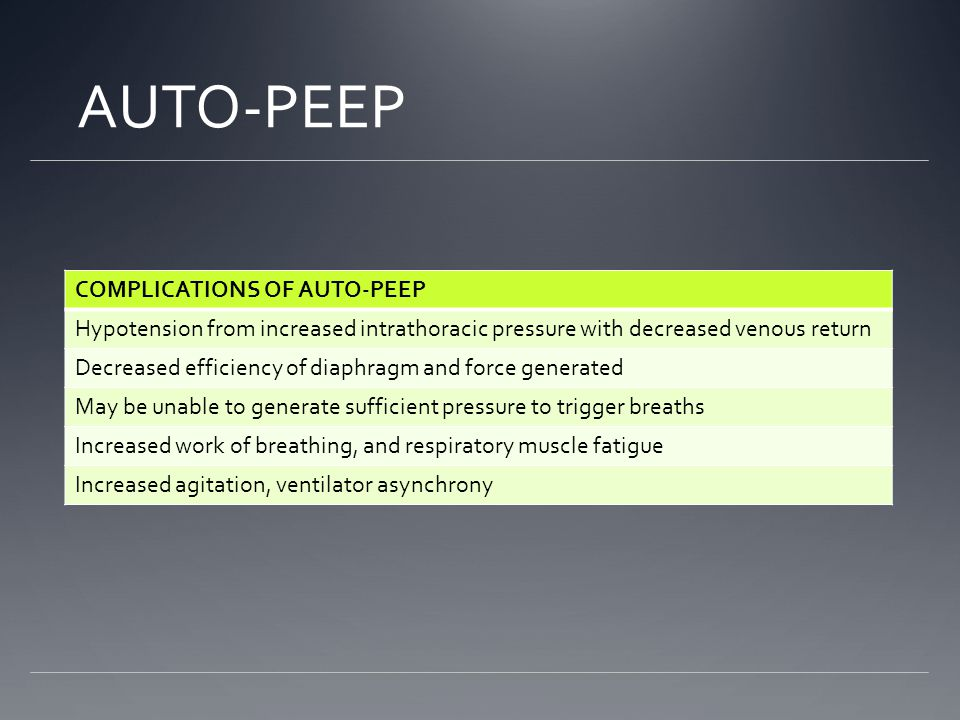 AUTO-PEEP COMPLICATIONS OF AUTO-PEEP Hypotension from increased intrathoracic pressure with decreased venous return Decreased efficiency of diaphragm and force generated May be unable to generate sufficient pressure to trigger breaths Increased work of breathing, and respiratory muscle fatigue Increased agitation, ventilator asynchrony
