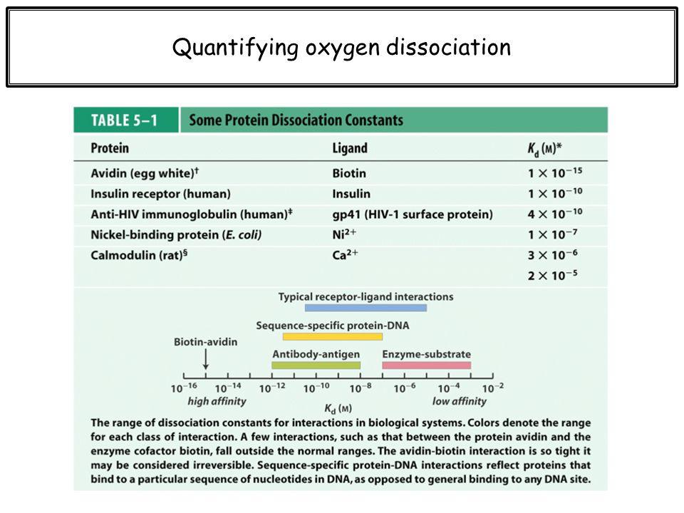 Quantifying oxygen dissociation