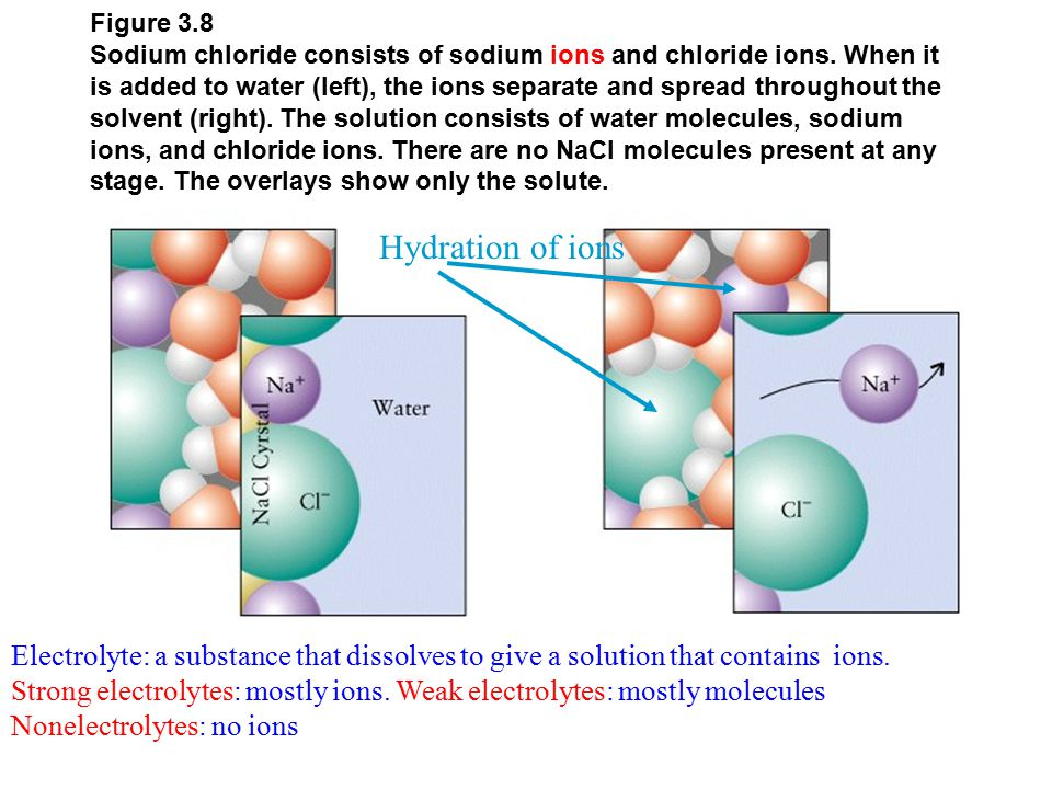 Figure 3.8 Sodium chloride consists of sodium ions and chloride ions.