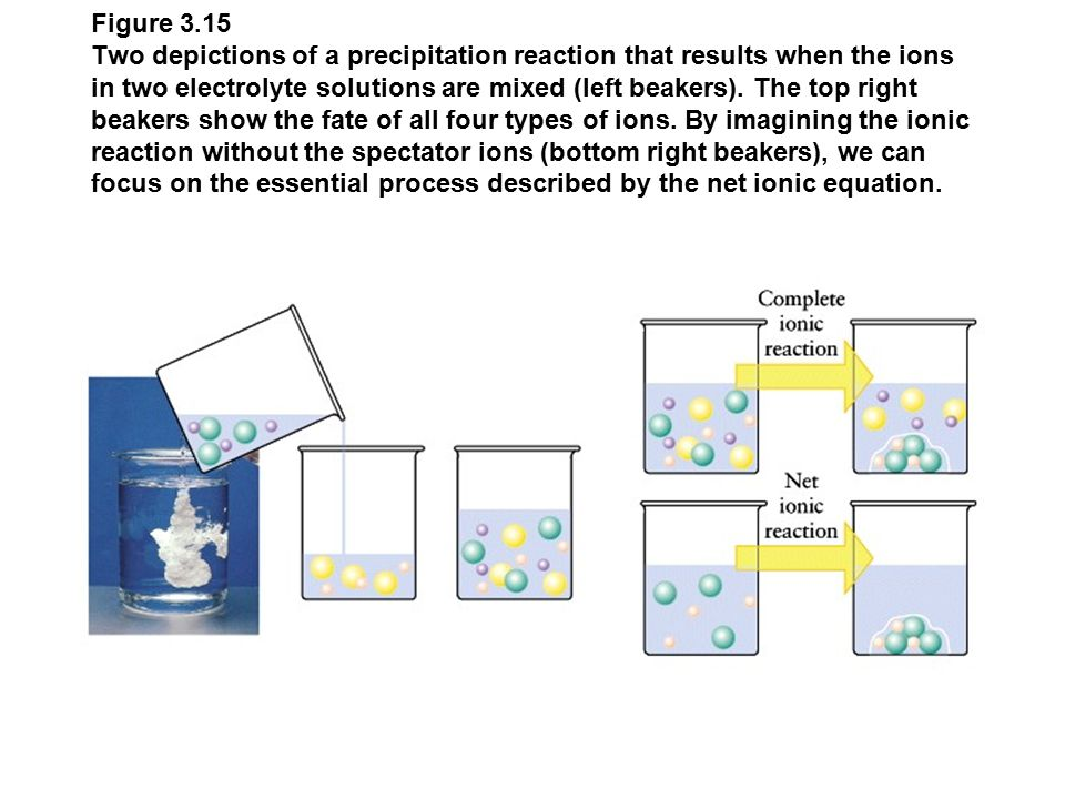 Figure 3.15 Two depictions of a precipitation reaction that results when the ions in two electrolyte solutions are mixed (left beakers).
