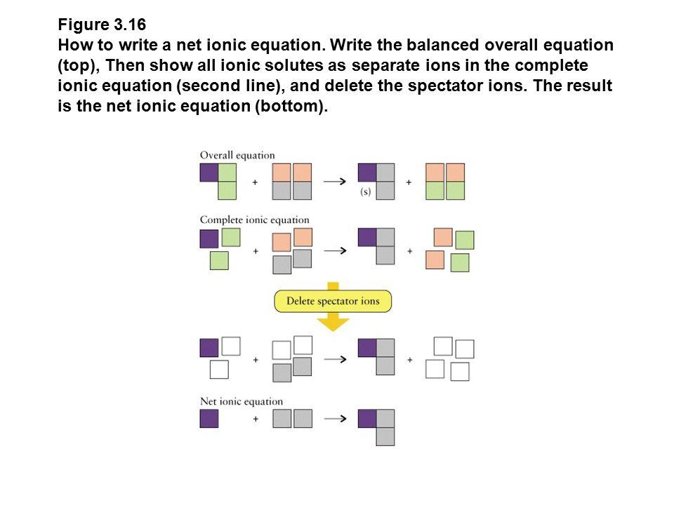 Figure 3.16 How to write a net ionic equation.