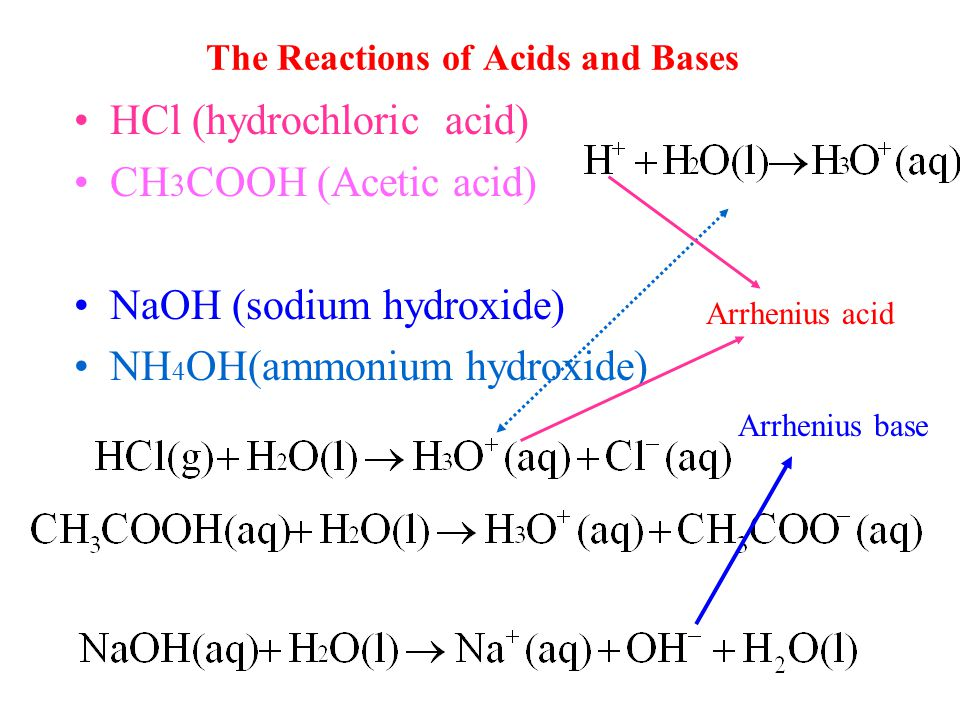 The Reactions of Acids and Bases HCl (hydrochloric acid) CH 3 COOH (Acetic acid) NaOH (sodium hydroxide) NH 4 OH(ammonium hydroxide) Arrhenius acid Arrhenius base