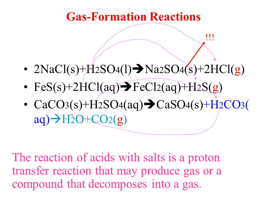 Gas-Formation Reactions 2NaCl(s)+H 2 SO 4 (l)  Na 2 SO 4 (s)+2HCl(g) FeS(s)+2HCl(aq)  FeCl 2 (aq)+H 2 S(g) CaCO 3 (s)+H 2 SO 4 (aq)  CaSO 4 (s)+H 2 CO 3 ( aq)  H 2 O+CO 2 (g) !!.