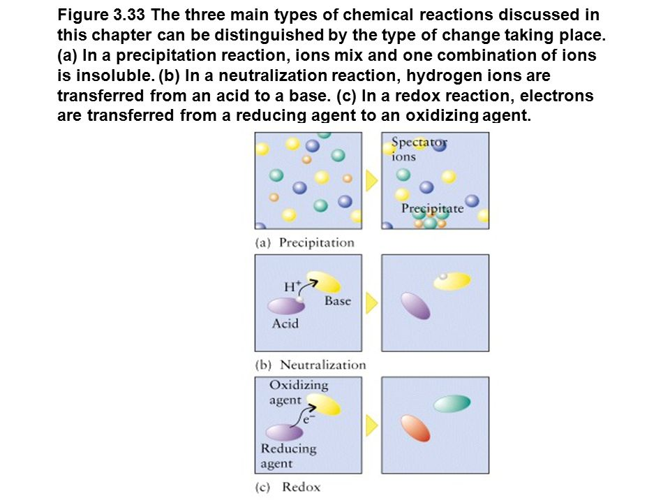 Figure 3.33 The three main types of chemical reactions discussed in this chapter can be distinguished by the type of change taking place.