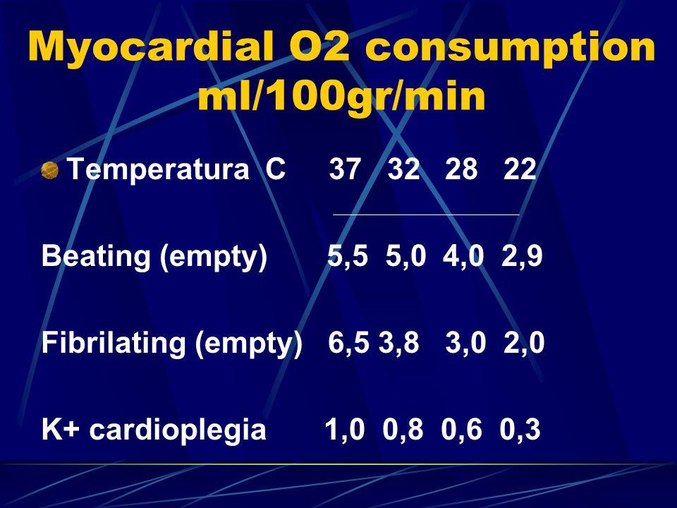 Myocardial O2 consumption ml/100gr/min Temperatura C 37 32 28 22 Beating (empty) 5,5 5,0 4,0 2,9 Fibrilating (empty) 6,5 3,8 3,0 2,0 K+ cardioplegia 1,0 0,8 0,6 0,3