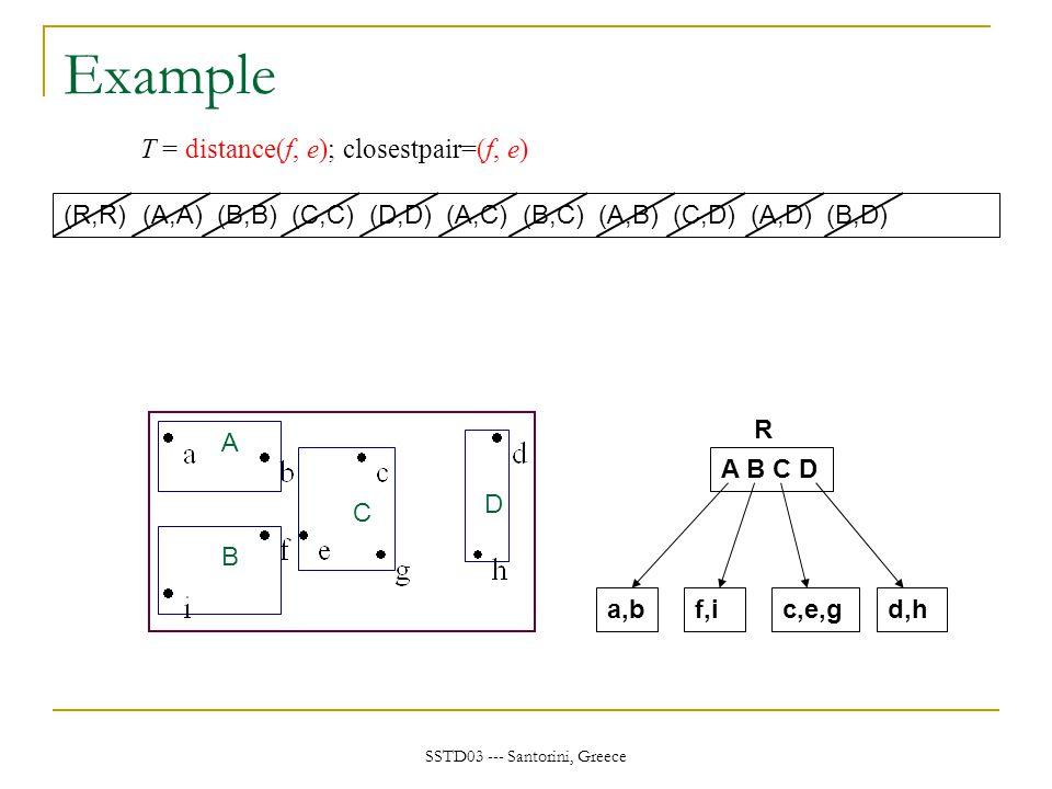 SSTD03 --- Santorini, Greece Example A B C D a,bf,ic,e,gd,h A B C D R (R,R) T = distance(f, e); closestpair=(f, e) (A,A) (B,B) (C,C) (D,D) (A,C) (B,C) (A,B) (C,D) (A,D) (B,D)