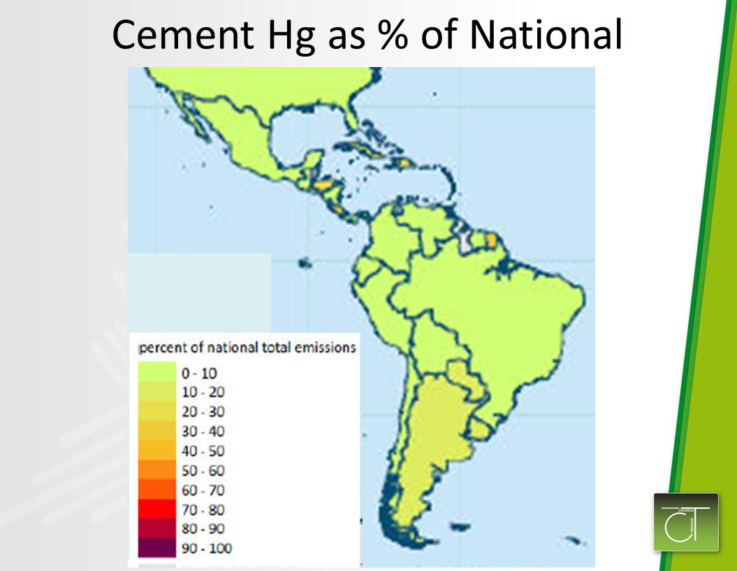 Cement Hg as % of National