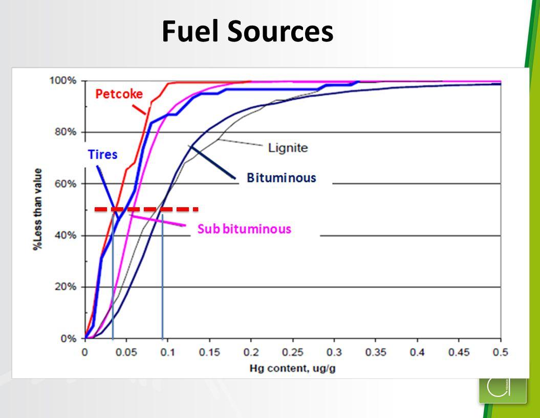 Fuel Sources Mean Values 0.035 – 0.095
