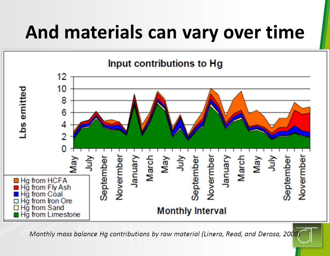 And materials can vary over time Monthly mass balance Hg contributions by raw material (Linero, Read, and Derosa, 2008)