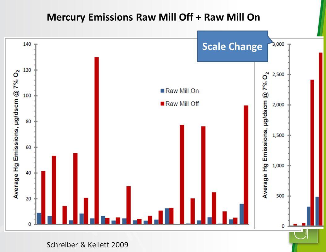 Schreiber & Kellett 2009 Mercury Emissions Raw Mill Off + Raw Mill On Scale Change