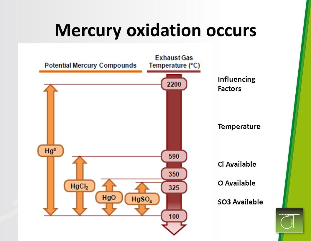 Mercury oxidation occurs Influencing Factors Temperature Cl Available O Available SO3 Available