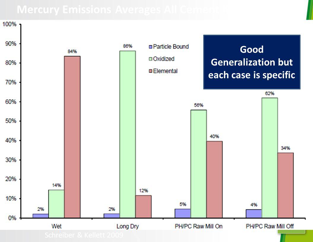 Schreiber & Kellett 2009 Mercury Emissions Averages All Cement Kilns Surveyed Good Generalization but each case is specific