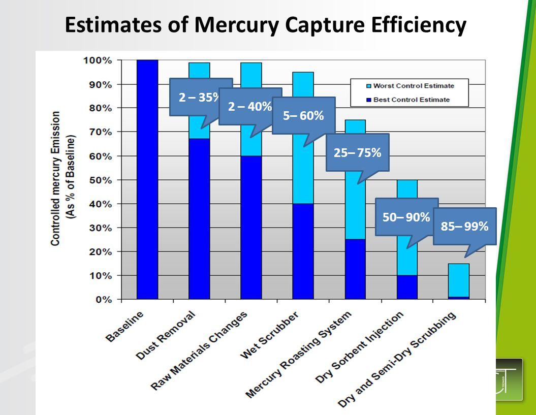 Source: FLSmidth Estimates of Mercury Capture Efficiency 2 – 35% 2 – 40% 5– 60% 25– 75% 50– 90% 85– 99%
